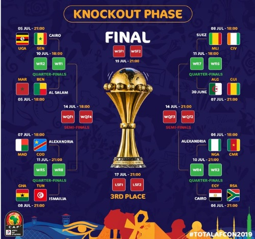 Knockout Phase Chart