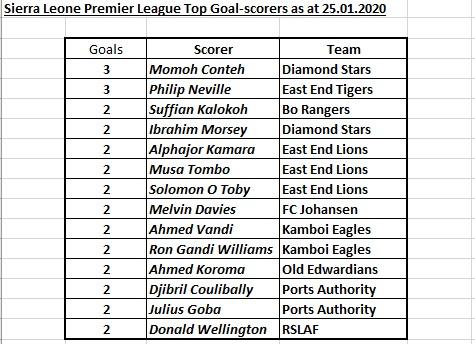 SlplGoalScorers25012020 - Sierra Leone Football.com