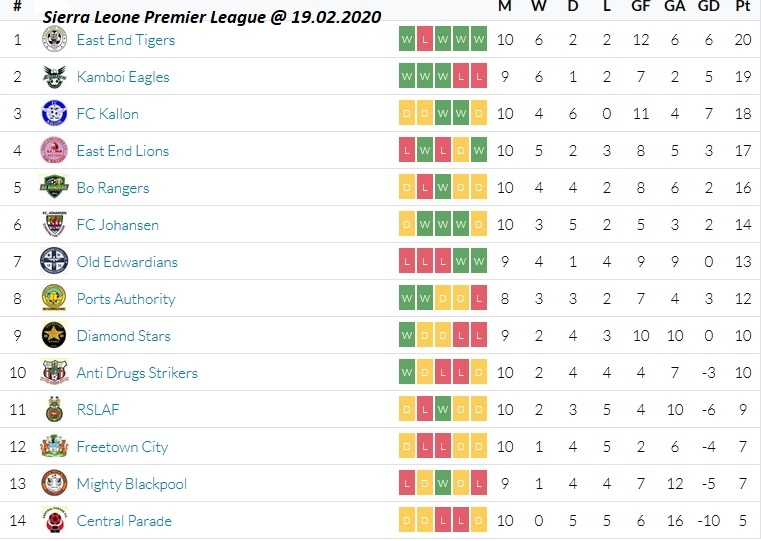Sierra Leone Premier League Scores Fixtures Results Tables Sierra Leone Football Com
