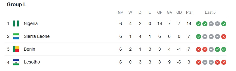 Final Group L Standings for the Africa Cup of Nations 2021/2022